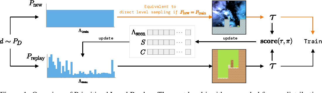 Figure 1 for Prioritized Level Replay