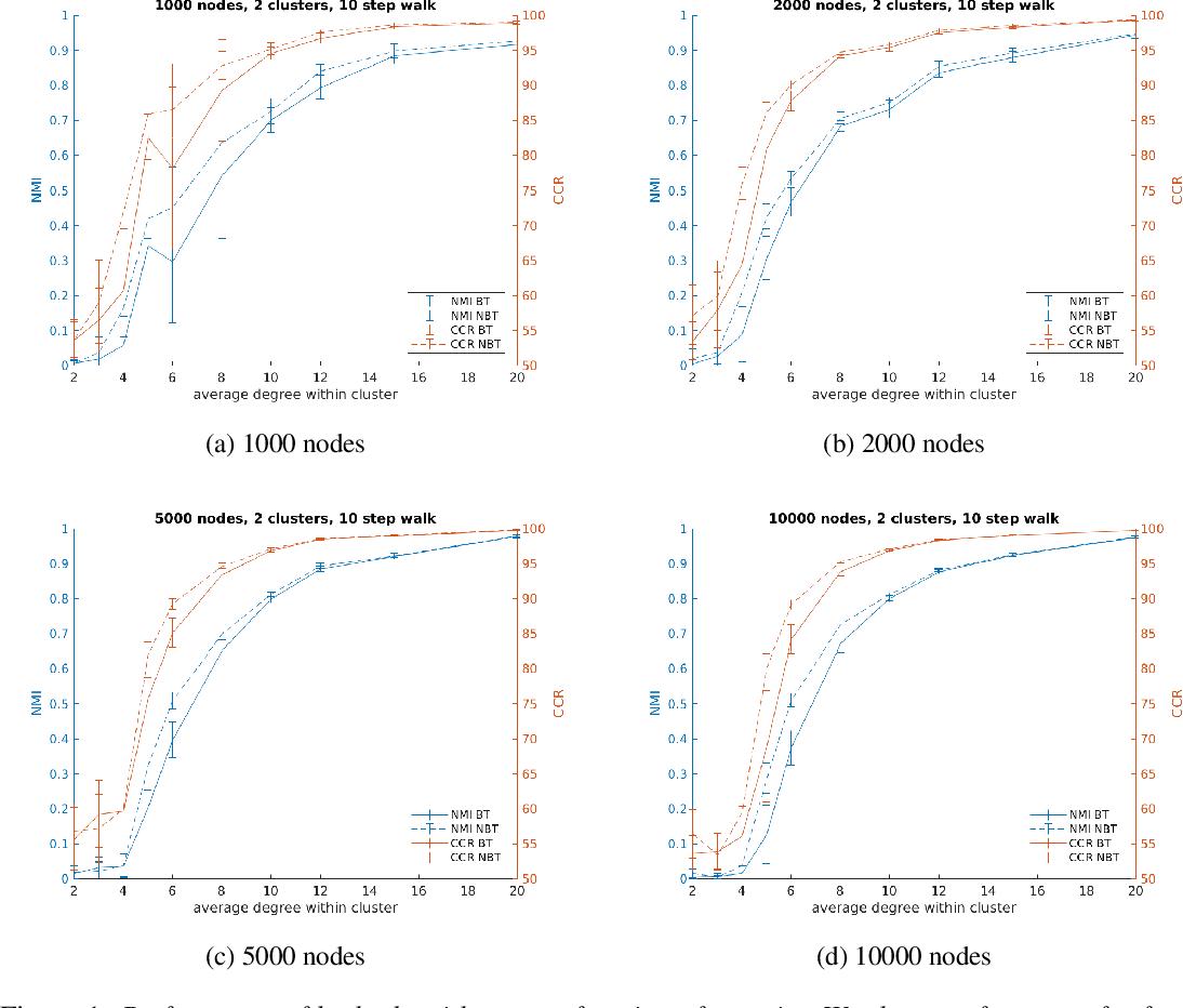 Figure 1 for Faster Clustering via Non-Backtracking Random Walks