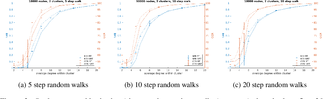 Figure 3 for Faster Clustering via Non-Backtracking Random Walks
