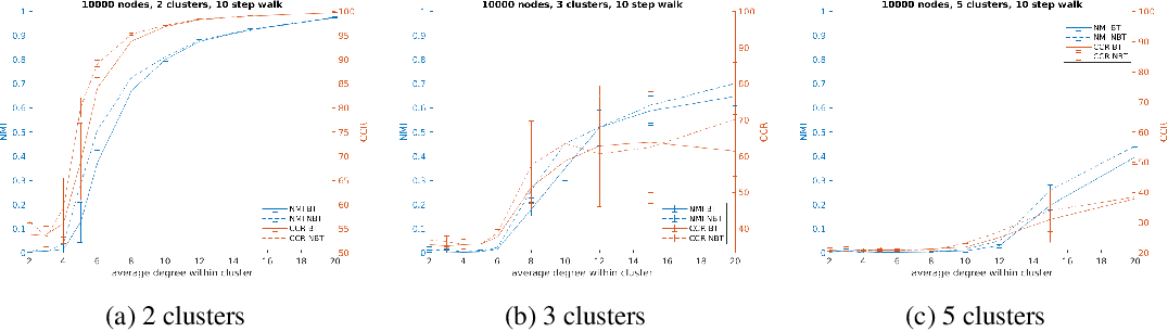 Figure 4 for Faster Clustering via Non-Backtracking Random Walks