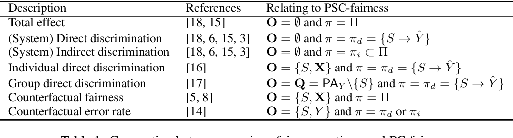 Figure 2 for PC-Fairness: A Unified Framework for Measuring Causality-based Fairness