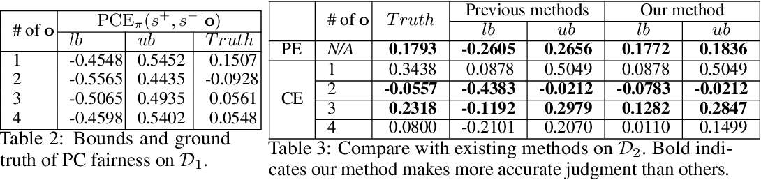 Figure 3 for PC-Fairness: A Unified Framework for Measuring Causality-based Fairness