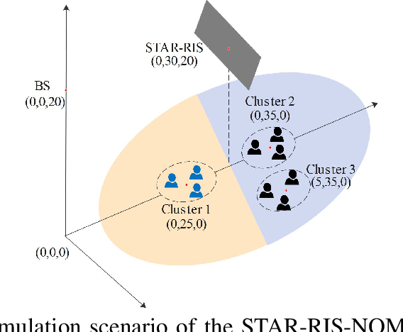 Figure 3 for Joint Design for Simultaneously Transmitting And Reflecting (STAR) RIS Assisted NOMA Systems