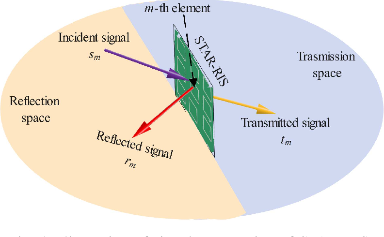 Figure 1 for Joint Design for Simultaneously Transmitting And Reflecting (STAR) RIS Assisted NOMA Systems
