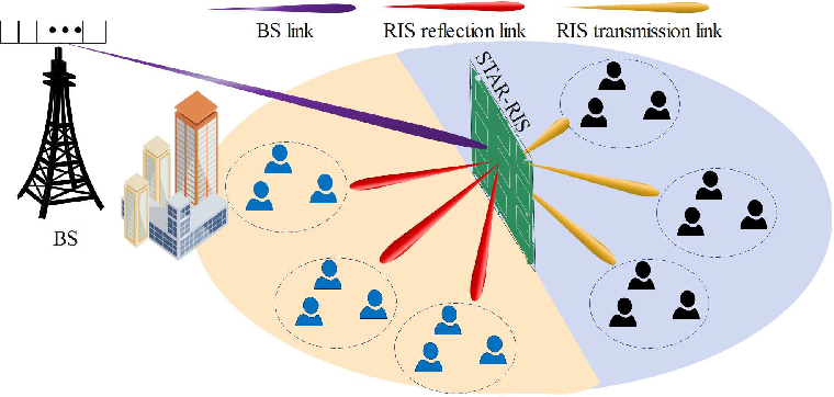 Figure 2 for Joint Design for Simultaneously Transmitting And Reflecting (STAR) RIS Assisted NOMA Systems