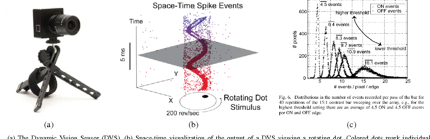 Figure 1 for Event-based Camera Pose Tracking using a Generative Event Model