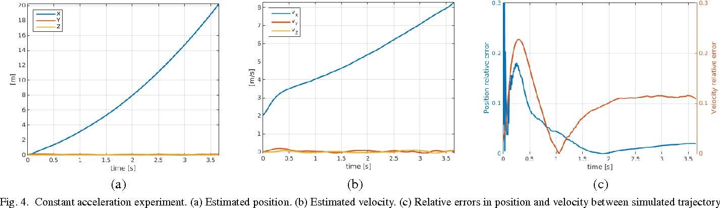 Figure 4 for Event-based Camera Pose Tracking using a Generative Event Model