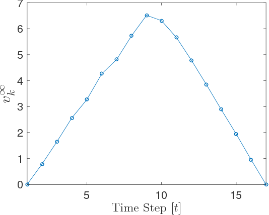 Figure 3 for Learning Model Predictive Control for iterative tasks. A Data-Driven Control Framework