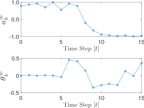 Figure 2 for Learning Model Predictive Control for iterative tasks. A Data-Driven Control Framework