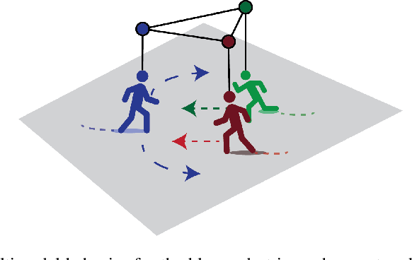 Figure 1 for Social-BiGAT: Multimodal Trajectory Forecasting using Bicycle-GAN and Graph Attention Networks