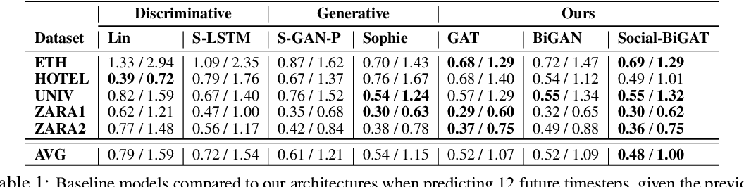 Figure 2 for Social-BiGAT: Multimodal Trajectory Forecasting using Bicycle-GAN and Graph Attention Networks