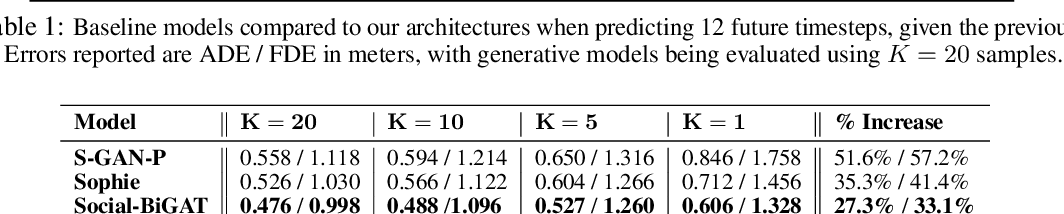 Figure 4 for Social-BiGAT: Multimodal Trajectory Forecasting using Bicycle-GAN and Graph Attention Networks
