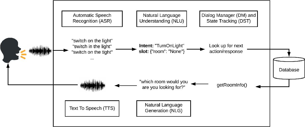 Figure 1 for Plato Dialogue System: A Flexible Conversational AI Research Platform