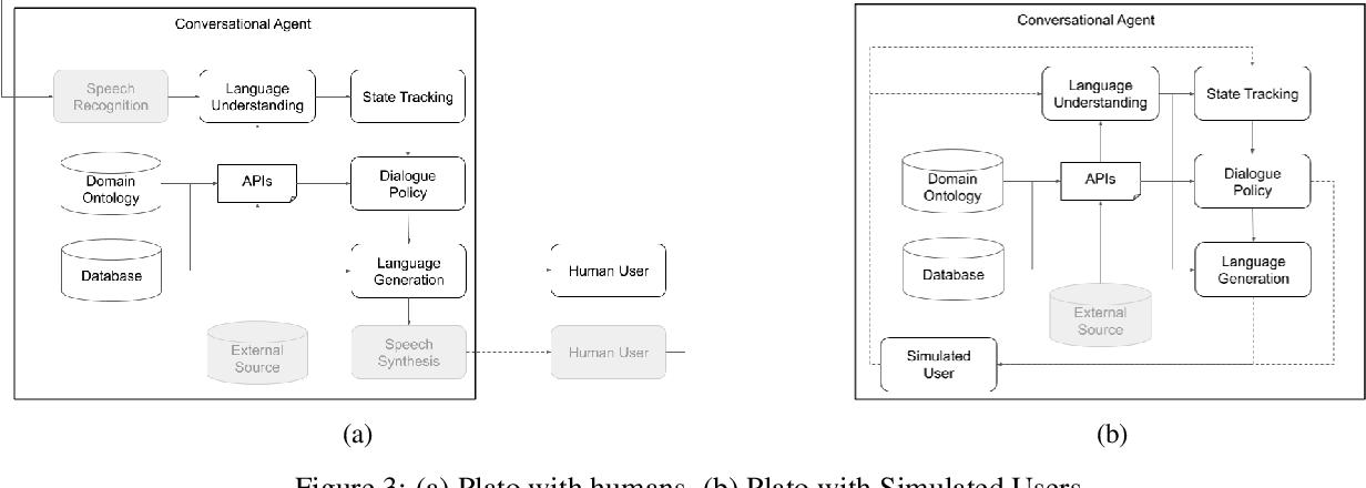 Figure 3 for Plato Dialogue System: A Flexible Conversational AI Research Platform