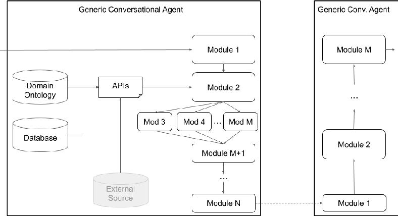 Figure 4 for Plato Dialogue System: A Flexible Conversational AI Research Platform