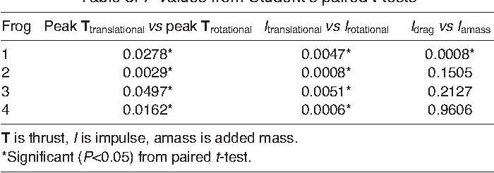 Table 3. P values from Student's paired t-tests