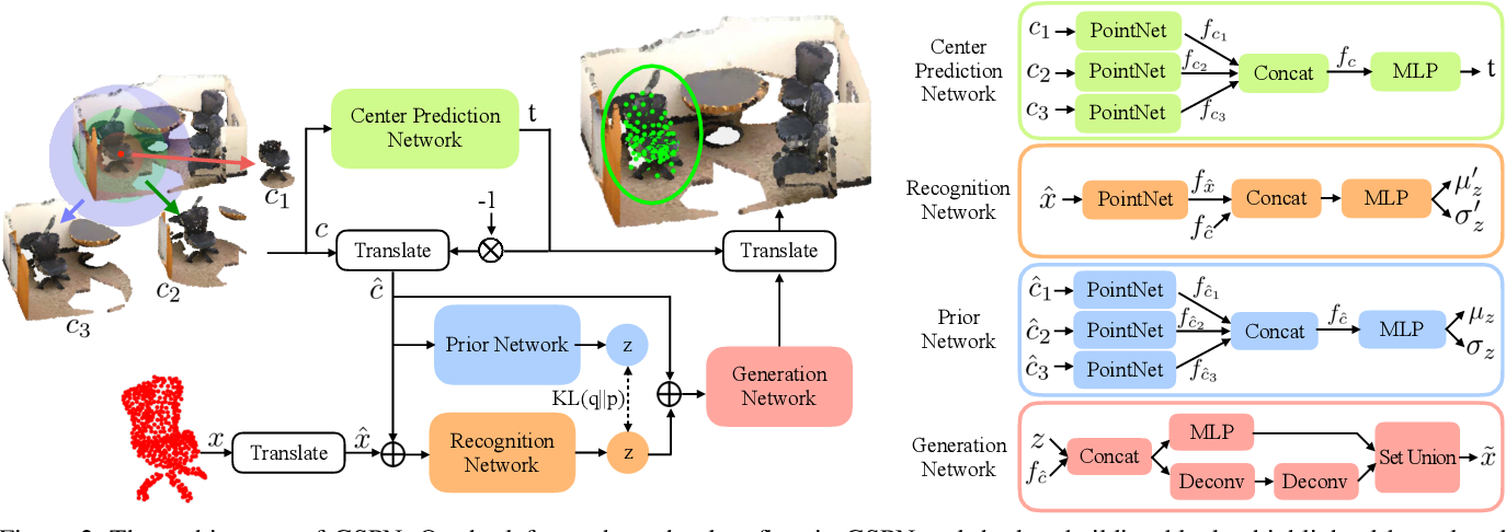 Figure 3 for GSPN: Generative Shape Proposal Network for 3D Instance Segmentation in Point Cloud