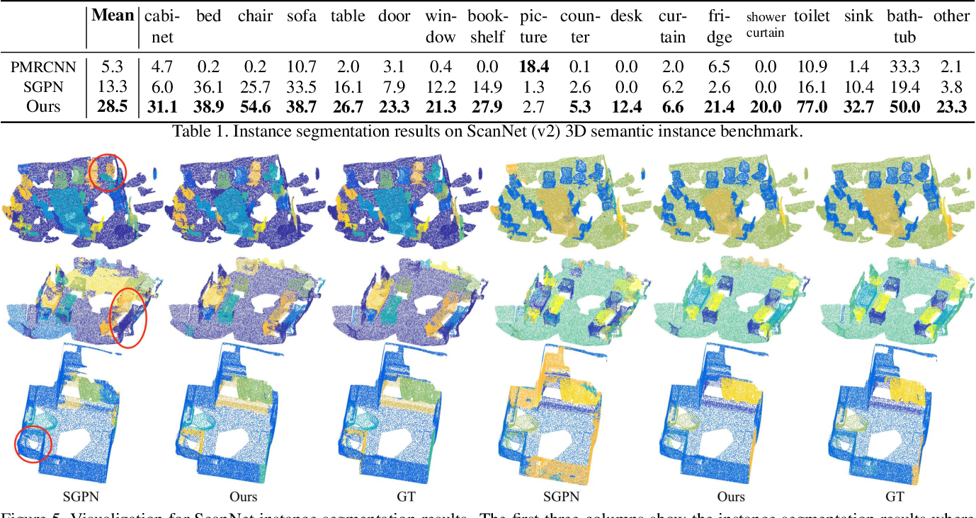 Figure 2 for GSPN: Generative Shape Proposal Network for 3D Instance Segmentation in Point Cloud