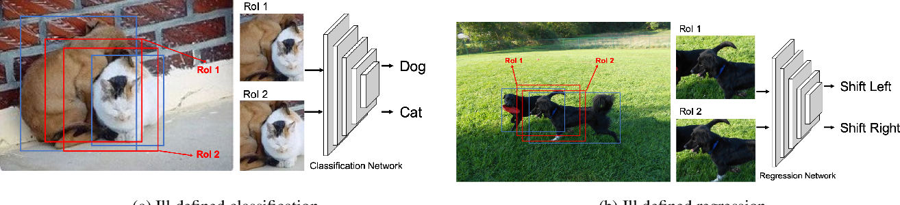 Figure 1 for Shape-aware Feature Extraction for Instance Segmentation