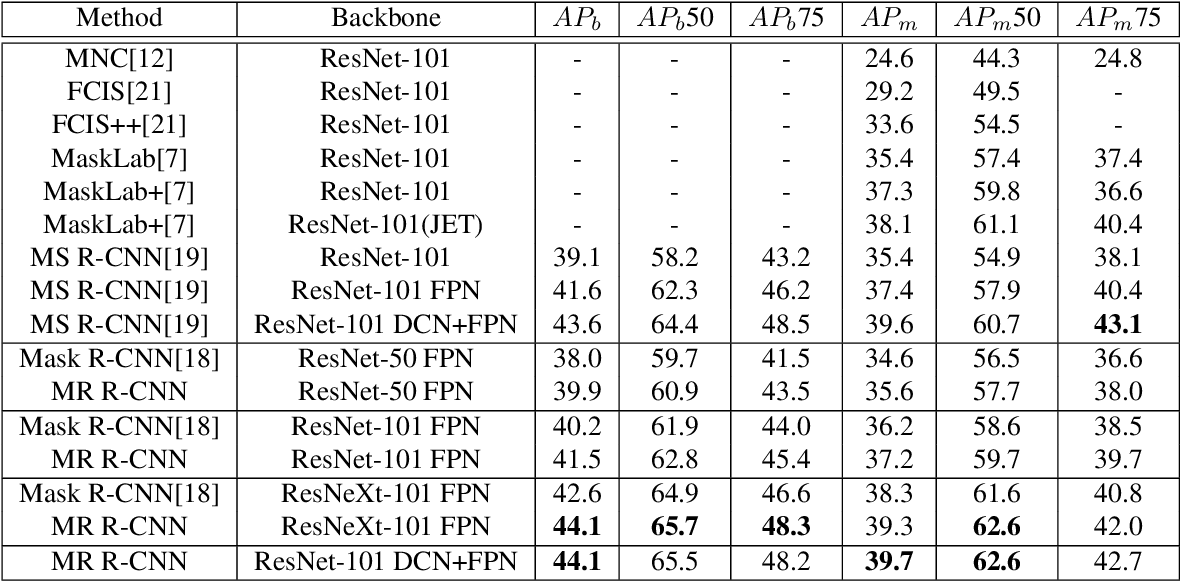 Figure 4 for Shape-aware Feature Extraction for Instance Segmentation