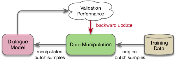 Figure 3 for Data Manipulation: Towards Effective Instance Learning for Neural Dialogue Generation via Learning to Augment and Reweight