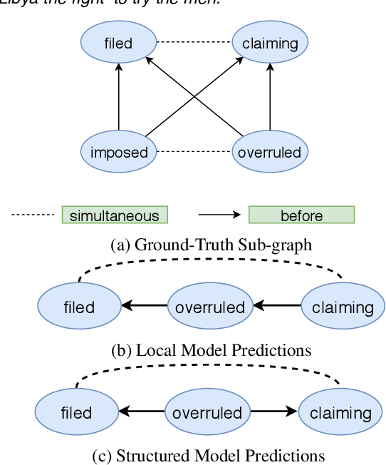 Figure 1 for Deep Structured Neural Network for Event Temporal Relation Extraction