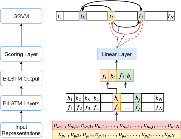 Figure 3 for Deep Structured Neural Network for Event Temporal Relation Extraction