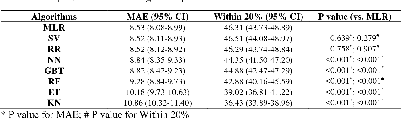 Figure 3 for Estimate the Warfarin Dose by Ensemble of Machine Learning Algorithms