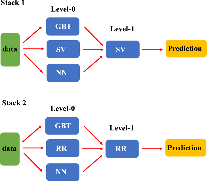 Figure 2 for Estimate the Warfarin Dose by Ensemble of Machine Learning Algorithms