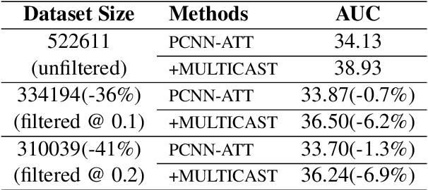 Figure 4 for Empower Distantly Supervised Relation Extraction with Collaborative Adversarial Training