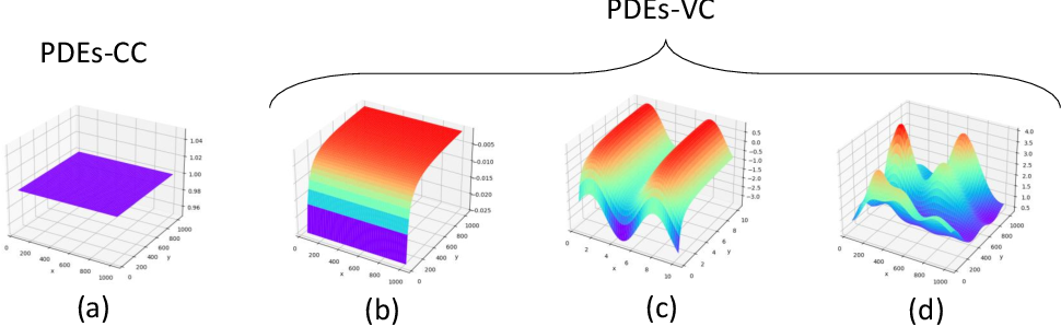 Figure 1 for KO-PDE: Kernel Optimized Discovery of Partial Differential Equations with Varying Coefficients