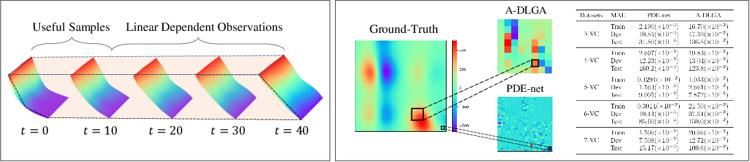Figure 3 for KO-PDE: Kernel Optimized Discovery of Partial Differential Equations with Varying Coefficients