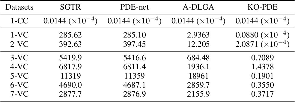Figure 4 for KO-PDE: Kernel Optimized Discovery of Partial Differential Equations with Varying Coefficients
