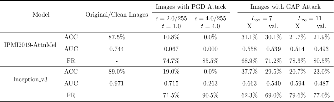 Figure 2 for Towards Evaluating the Robustness of Deep Diagnostic Models by Adversarial Attack