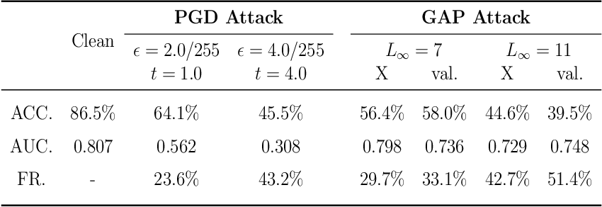 Figure 4 for Towards Evaluating the Robustness of Deep Diagnostic Models by Adversarial Attack