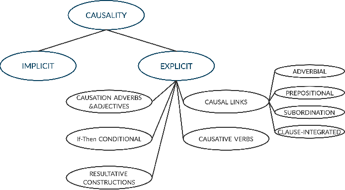 Figure 1 for Causal-BERT : Language models for causality detection between events expressed in text