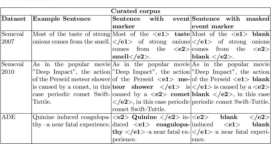 Figure 3 for Causal-BERT : Language models for causality detection between events expressed in text