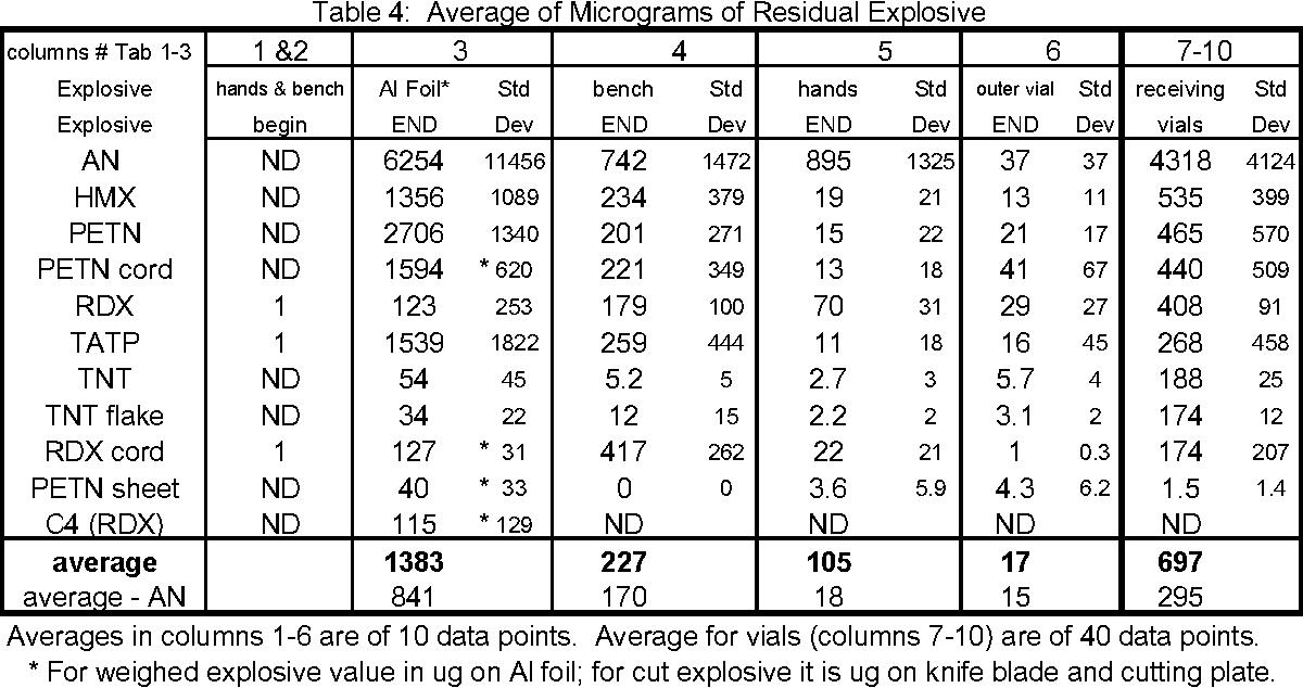Table 4 Average Of Micrograms Residual Explosive