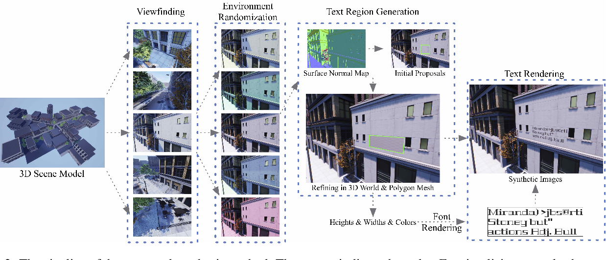 Figure 2 for UnrealText: Synthesizing Realistic Scene Text Images from the Unreal World