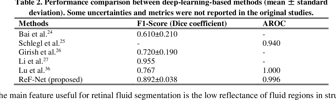 Figure 4 for Automated segmentation of retinal fluid volumes from structural and angiographic optical coherence tomography using deep learning