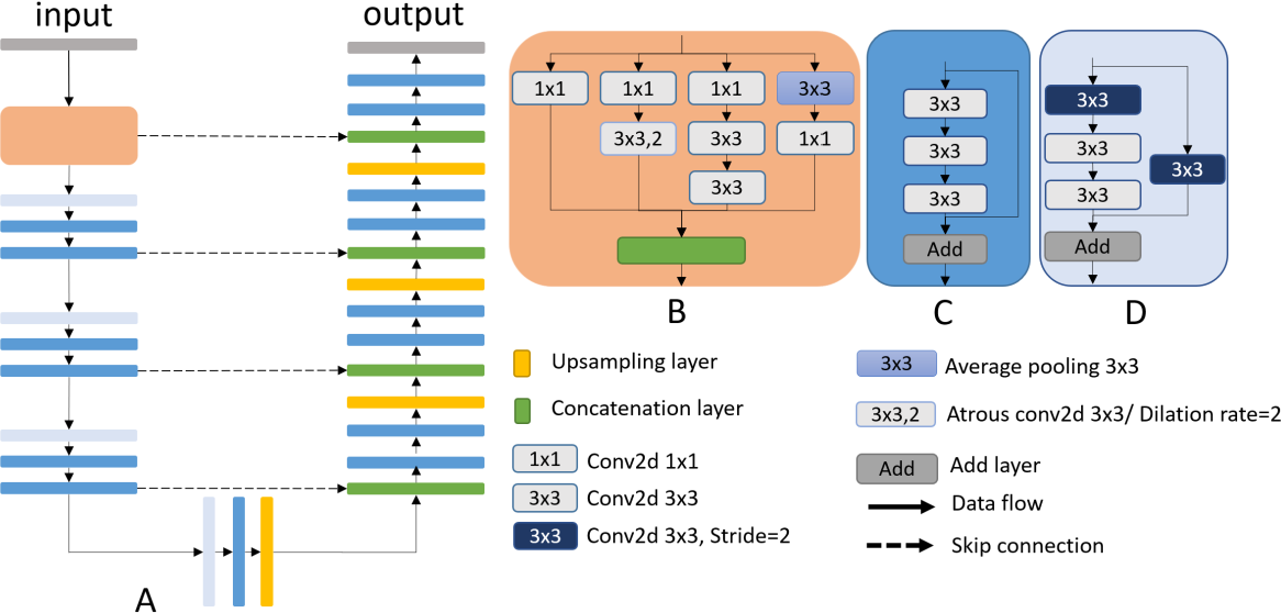 Figure 1 for Automated segmentation of retinal fluid volumes from structural and angiographic optical coherence tomography using deep learning