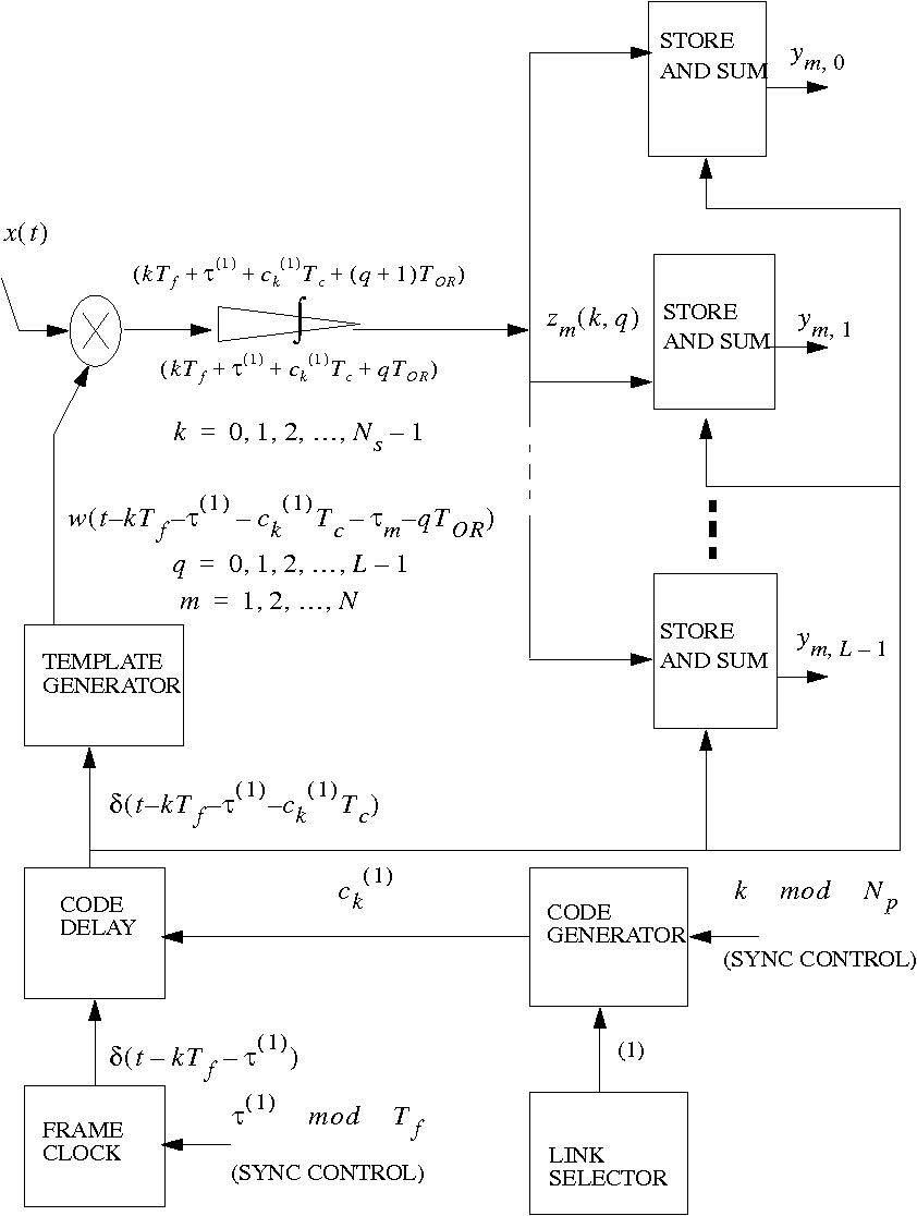 Multiple Access With Ultra Wideband Impulse Radio Modulation Using Simple Pulse Position Circuit And Its Waveform The Spread Spectrum Time Hopping Block Modulated Signals