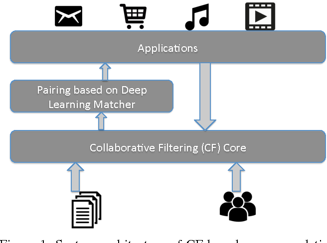 Figure 1 for Solving Cold-Start Problem in Large-scale Recommendation Engines: A Deep Learning Approach