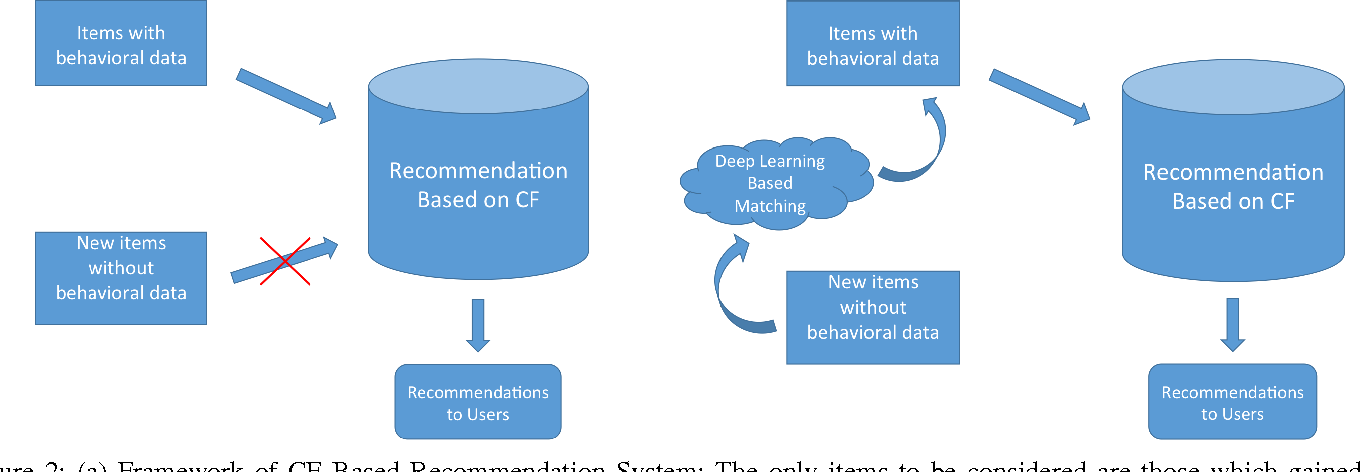 Figure 2 for Solving Cold-Start Problem in Large-scale Recommendation Engines: A Deep Learning Approach