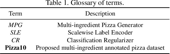 Figure 1 for MPG: A Multi-ingredient Pizza Image Generator with Conditional StyleGANs