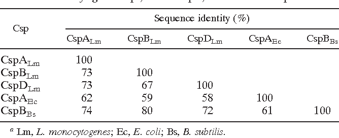 Table 3 from Role of cold shock proteins in growth of