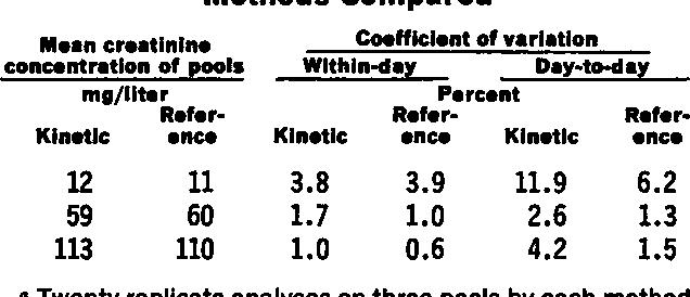 PDF] Simple, rapid, kinetic method for serum creatinine measurement