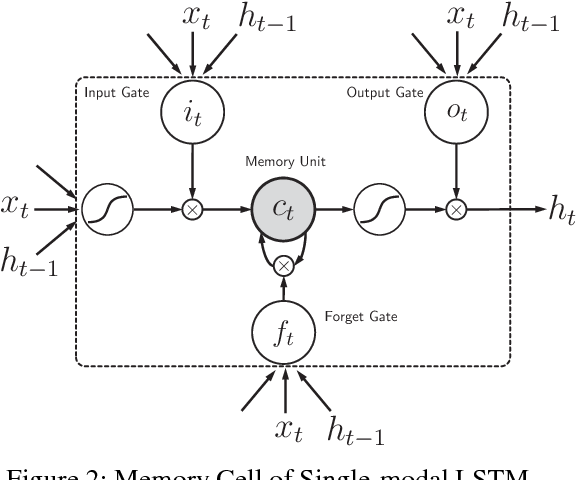 Figure 3 for Look, Listen and Learn - A Multimodal LSTM for Speaker Identification