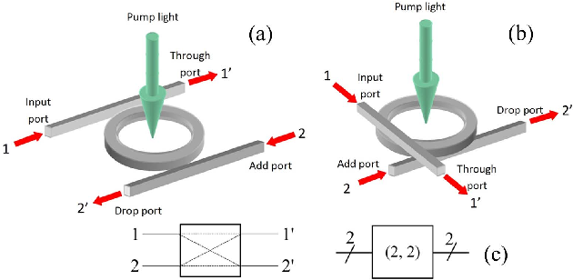 Fig. 1. 3D layout of microring resonator (MRR) (a) laterally coupled microring resonator (LCMRR), (b) vertically coupled microring resonator (VCMRR) with multilevel crossing bus lines, (c) block diagram.