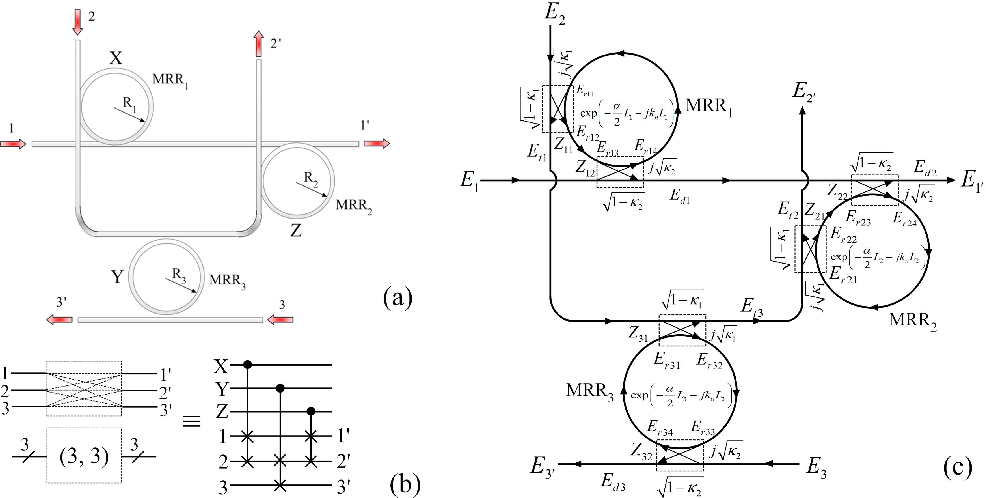 Fig. 4. Microring resonator based all-optical (3, 3) reversible network (a) top view, Ii and Oi (i ∈ {1, 2, 3}) are inputs and output ports, (b) block diagram and quantum realization, (c) mathematical scattering matrix model (Z11 ∼ Z32 are coupling regions).